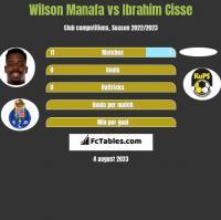 Wilson Manafa vs Ibrahim Cisse h2h player stats