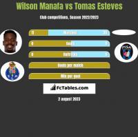 Wilson Manafa vs Tomas Esteves h2h player stats