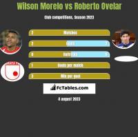 Wilson Morelo vs Roberto Ovelar h2h player stats