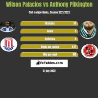 Wilson Palacios vs Anthony Pilkington h2h player stats