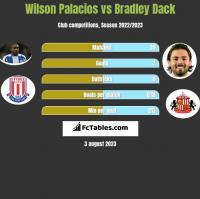 Wilson Palacios vs Bradley Dack h2h player stats