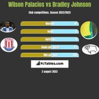 Wilson Palacios vs Bradley Johnson h2h player stats