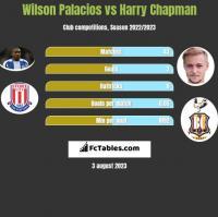 Wilson Palacios vs Harry Chapman h2h player stats