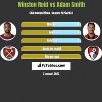 Winston Reid vs Adam Smith h2h player stats