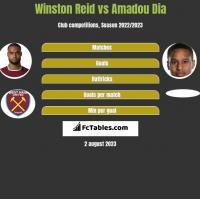 Winston Reid vs Amadou Dia h2h player stats