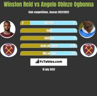 Winston Reid vs Angelo Obinze Ogbonna h2h player stats