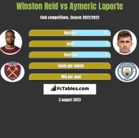 Winston Reid vs Aymeric Laporte h2h player stats