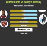 Winston Reid vs Bakaye Dibassy h2h player stats