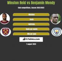 Winston Reid vs Benjamin Mendy h2h player stats