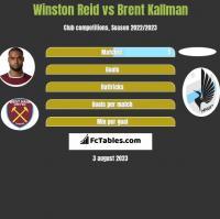 Winston Reid vs Brent Kallman h2h player stats