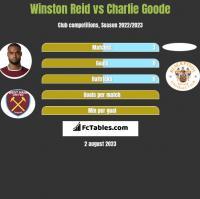 Winston Reid vs Charlie Goode h2h player stats