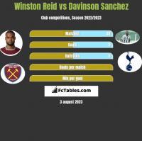 Winston Reid vs Davinson Sanchez h2h player stats