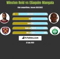 Winston Reid vs Eliaquim Mangala h2h player stats