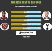 Winston Reid vs Eric Dier h2h player stats