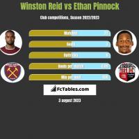 Winston Reid vs Ethan Pinnock h2h player stats