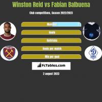 Winston Reid vs Fabian Balbuena h2h player stats