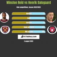 Winston Reid vs Henrik Dalsgaard h2h player stats