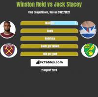 Winston Reid vs Jack Stacey h2h player stats