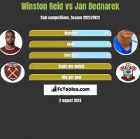 Winston Reid vs Jan Bednarek h2h player stats