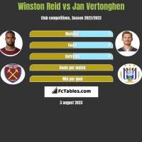 Winston Reid vs Jan Vertonghen h2h player stats