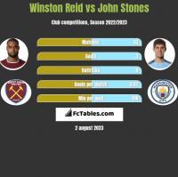 Winston Reid vs John Stones h2h player stats
