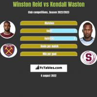 Winston Reid vs Kendall Waston h2h player stats