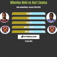 Winston Reid vs Kurt Zouma h2h player stats