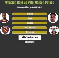 Winston Reid vs Kyle Walker-Peters h2h player stats