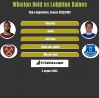 Winston Reid vs Leighton Baines h2h player stats