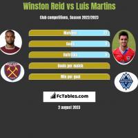 Winston Reid vs Luis Martins h2h player stats