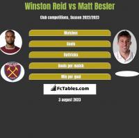 Winston Reid vs Matt Besler h2h player stats