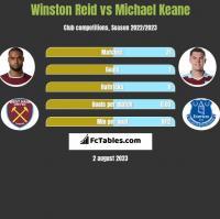 Winston Reid vs Michael Keane h2h player stats