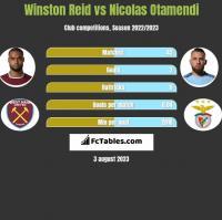 Winston Reid vs Nicolas Otamendi h2h player stats