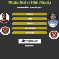 Winston Reid vs Pablo Zabaleta h2h player stats