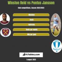 Winston Reid vs Pontus Jansson h2h player stats