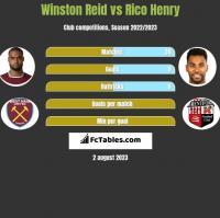Winston Reid vs Rico Henry h2h player stats