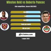 Winston Reid vs Roberto Puncec h2h player stats