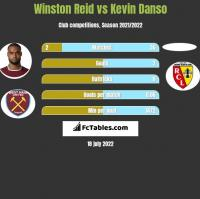 Winston Reid vs Kevin Danso h2h player stats