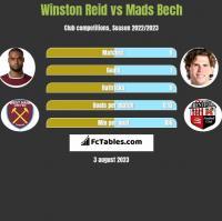 Winston Reid vs Mads Bech h2h player stats