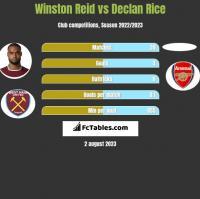 Winston Reid vs Declan Rice h2h player stats