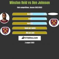 Winston Reid vs Ben Johnson h2h player stats