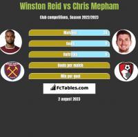 Winston Reid vs Chris Mepham h2h player stats