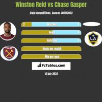 Winston Reid vs Chase Gasper h2h player stats