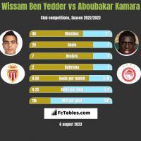 Wissam Ben Yedder vs Aboubakar Kamara h2h player stats