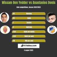 Wissam Ben Yedder vs Anastasios Donis h2h player stats