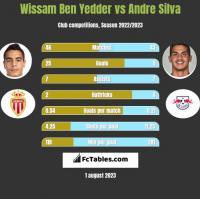 Wissam Ben Yedder vs Andre Silva h2h player stats