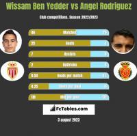 Wissam Ben Yedder vs Angel Rodriguez h2h player stats