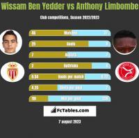 Wissam Ben Yedder vs Anthony Limbombe h2h player stats