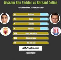 Wissam Ben Yedder vs Bersant Celina h2h player stats