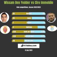 Wissam Ben Yedder vs Ciro Immobile h2h player stats